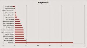 NagamaniT-300x164 NagamaniT