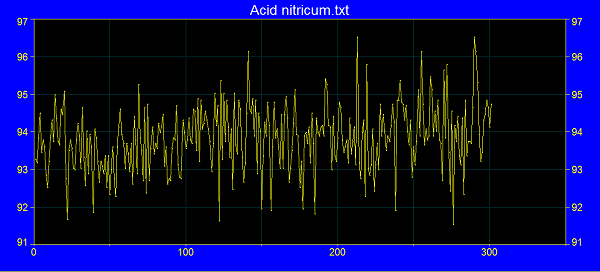 acidnitgraph Research on Homeopathic Medicine ACID NITRICUM 200c