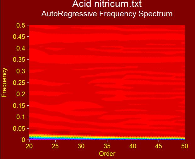 acidnitricumsignature Research on Homeopathic Medicine ACID NITRICUM 200c