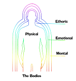 emotionalbody The Vital Approach -Level 3: The Emotional Body or The Astral Body