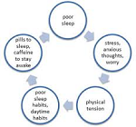 untitled.png1_ How Insomnia gets cured with Homeopathy?